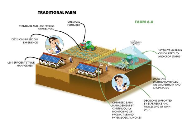 azienda agricola 4.0 - ENG